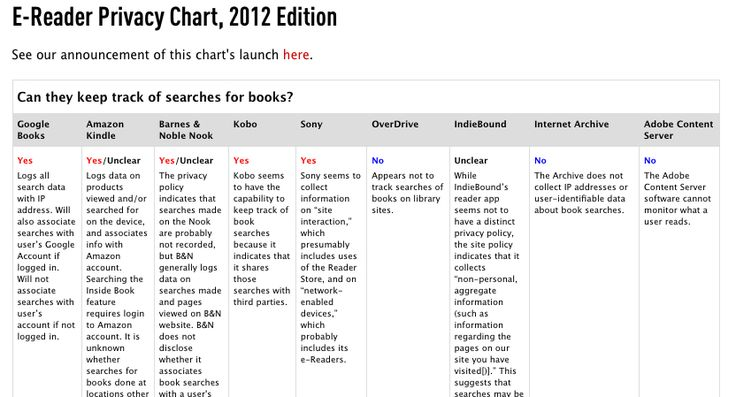 Who's Tracking Your Reading Habits? An E-Book Buyer's Guide to Privacy, 2012 Edition