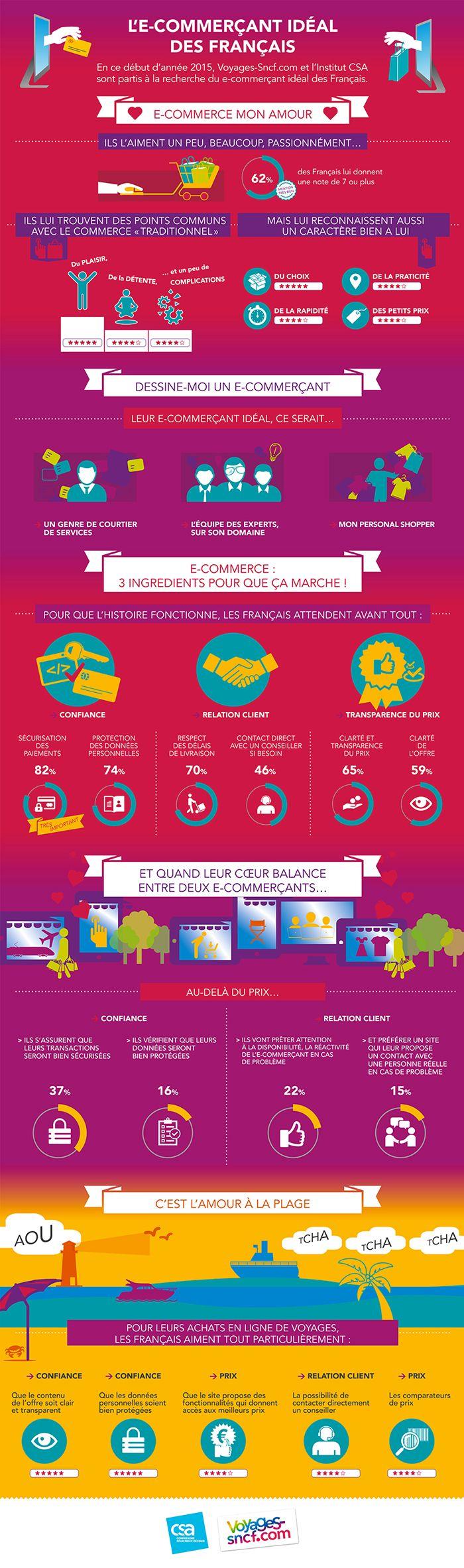 e-commerçant-idéal-des-français-infographie.jpg (700×2365)