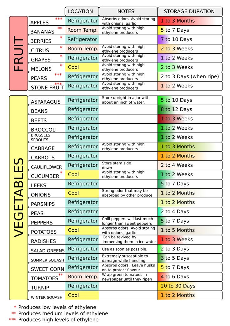 Fruit And Vegetable Storage Chart