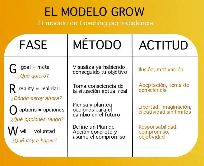 ... Escuela de Coaching y Liderazgo. EL MODELO GROW. El modelo de Coaching por excelencia. http://escueladeliderazgoycoaching.blogspot.com.es/ http://slideplayer.es/slide/1132669/