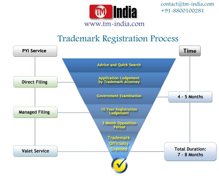 registration process 2017-11-30 cofidetial maps awarxe user registration process tutorial - 2 of 11 before you begin when registering with the new maps pmp awarxe program please have the following information ready: • dea registration – if you have more.