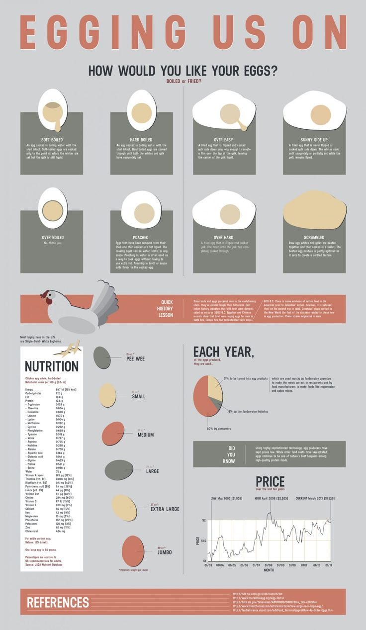 1000+ images about BYC - Infographics on Pinterest | Chicken eggs ...