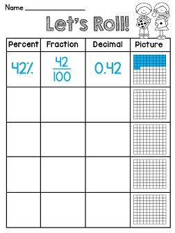 Roll a Fraction/Decimal/Percent math center! Students roll 2 dice to get the percent and then convert it to a fraction, decimal, and picture! GREAT PRACTICE!