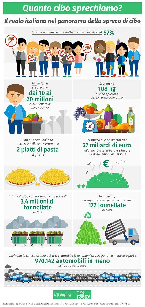 Oggi è la Giornata Mondiale dell'Alimentazione. Una riflessione in un'infografica sullo spreco