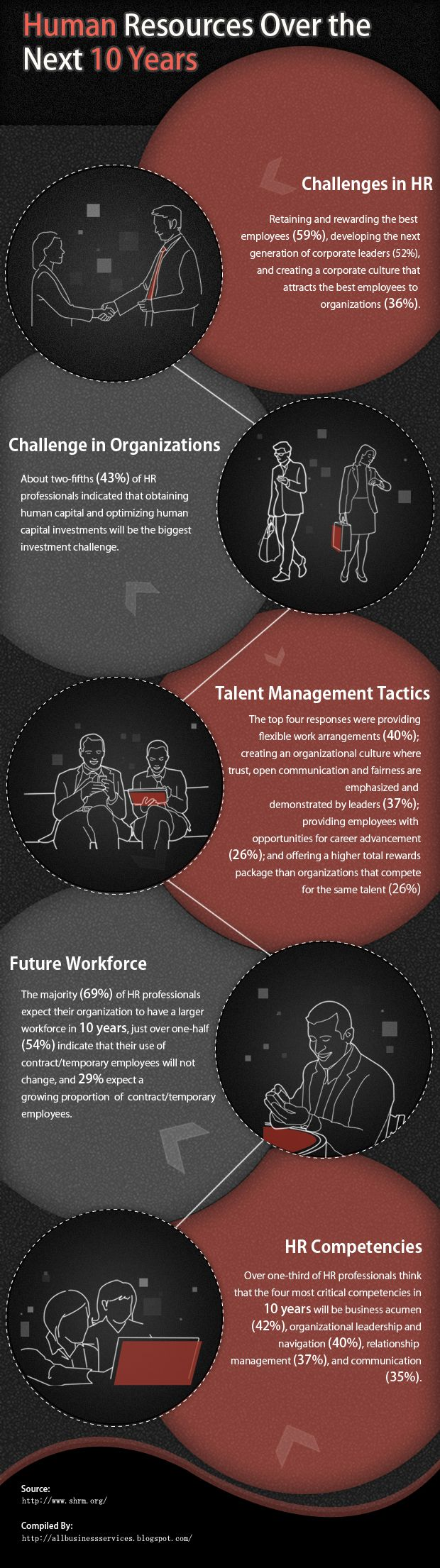 Being prepared is another skill an HR Professional should have. This infographic portrays what is going to become of Human Resources over the next 10 years.
