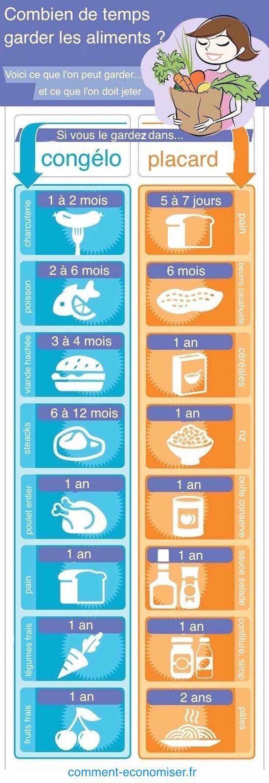 Pour vous aider à faire le bon choix, voici le guide illustré des temps de conservation des aliments.  Découvrez l'astuce ici : http://www.comment-economiser.fr/combien-temps-garder-aliments-congelo.html?utm_content=buffera8a75&utm_medium=social&utm_source=pinterest.com&utm_campaign=buffer