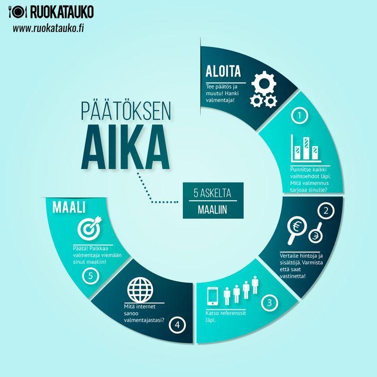 5 askelta maaliin! http://www.ruokatauko.fi
