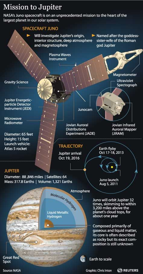 Juno jupiter - Buscar con Google