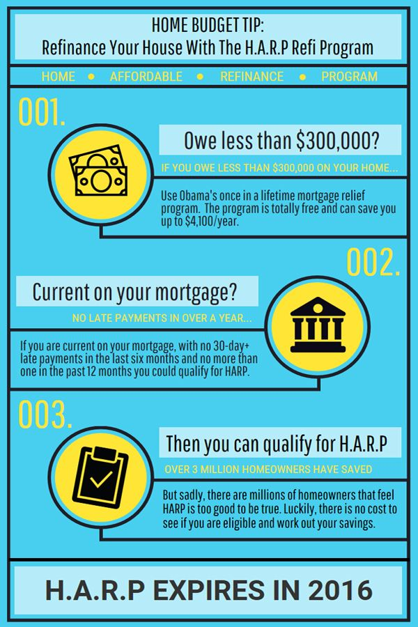 #1 Budgeting tip for your home finances: Refinancing through HARP could save you up to $3,000/yr. Those who owe less than $300,000 on their home can use the President's once in a lifetime mortgage relief program. The program is totally free and doesn't add any cost to your refi. Will you take advantage before it expires in December 2016?