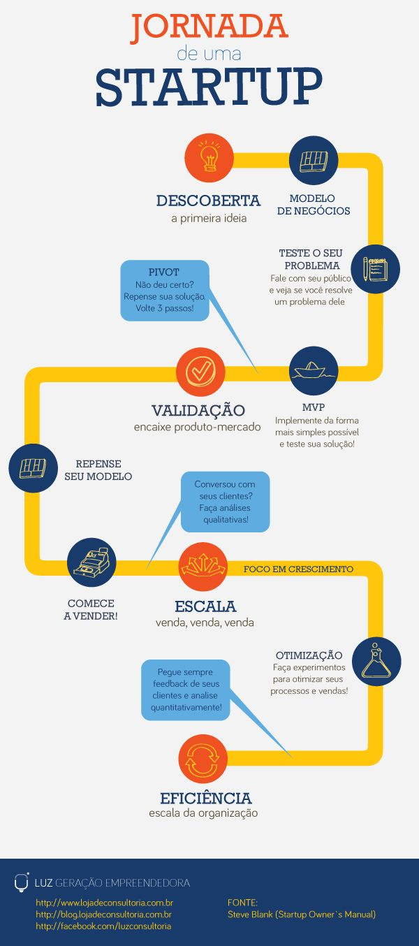 Diagrama com o processo de evolução de uma startup, desde a primeira ideia até escala do negócio.
