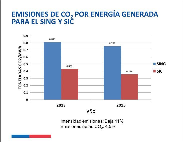 """Marcelo Mena on Twitter: """"En los últimos años se ha revertido aumento emisiones sector eléctrico, por creciente presencia de ERNC. https://t.co/sYCSQjRbtv"""""""