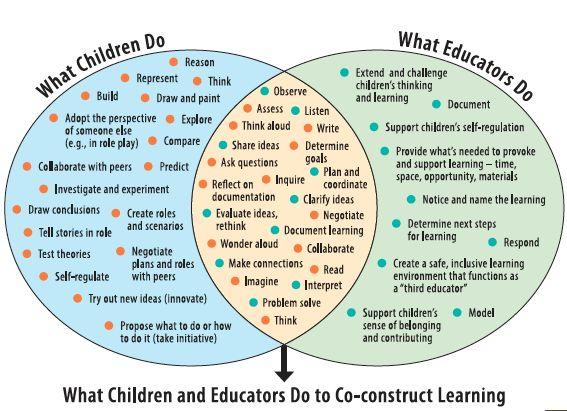 Roles of Child & Educator, Ontario Kindergarten Program 2016