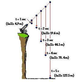 Describing Projectiles With Numbers: Horizontal and Vertical Displacement: This page from The Physics Classsroom makes the projectile mathematics of how far or how high seem easy.