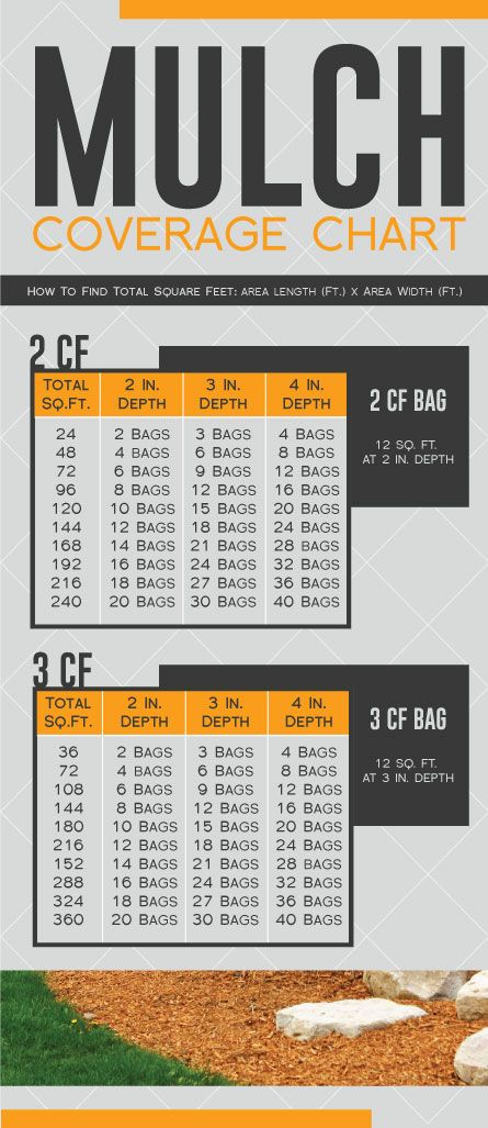Want to apply mulch to your landscape but not sure how much you will need? Use this easy understanding chart to determine how many bags to purchase.