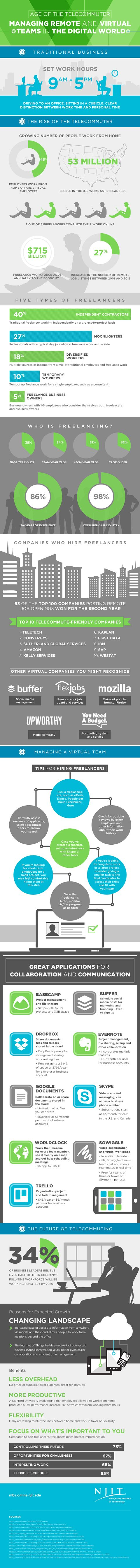 Age of the Telecommuter: Managing Remote and Virtual Teams in the Digital World #infographic #Career #Telecommuter
