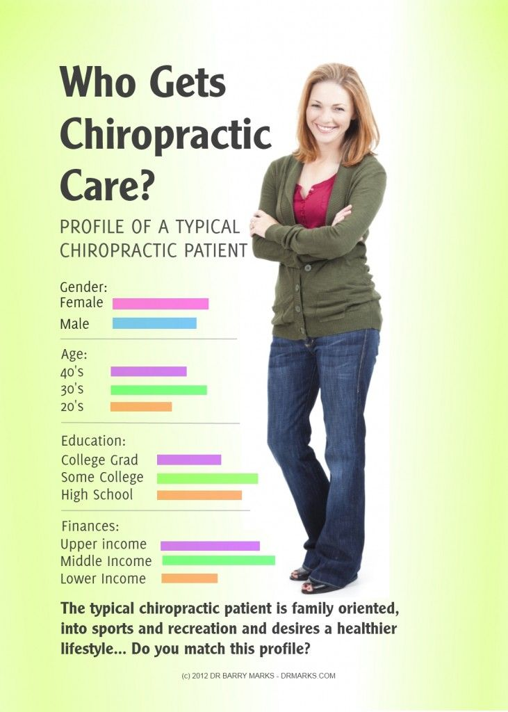 Who Gets Chiropractic Care? Profile of a typical chiropractic patient (infographic)