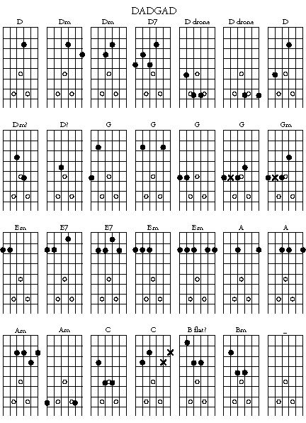 1000+ images about Guitar chord's on Pinterest