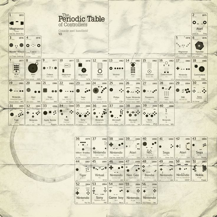 Periodic table of video game controllers