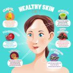 No matter what age you are, a healthy skin diet will help you to look and feel your very best. By eating foods that promote clear, healthy skin, you will reduce the instances of breakouts and hold fine lines and wrinkles at bay longer than your peers. Here...