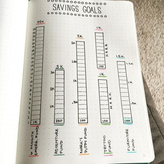 A simple yet elegant take on a savings tracker in the bullet journal!