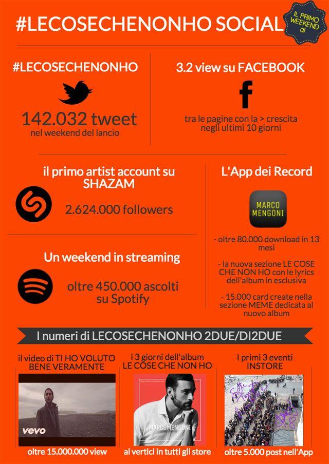 I numeri del primo weekend di #LeCoseCheNonHo di Marco Mengoni (urca!!!)