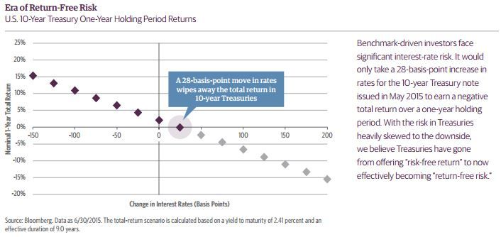 Return-Free Risk - Guggenheim Partners Research; The Core Conundrum
