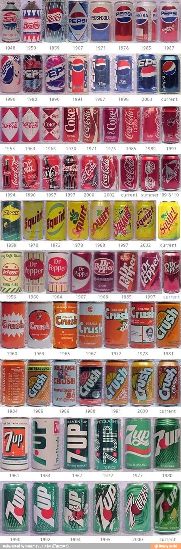 Evolution of popular soda brands.
