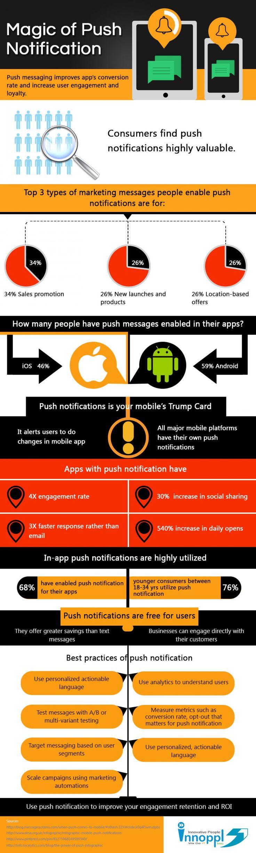 Magic of Push Notification