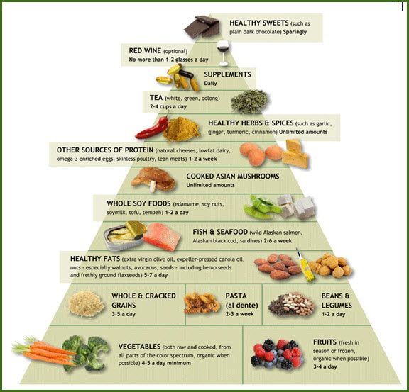 Dr. Fuhrman Eat to Live Pyramid....there's a lot of info here that's worth a read! :)