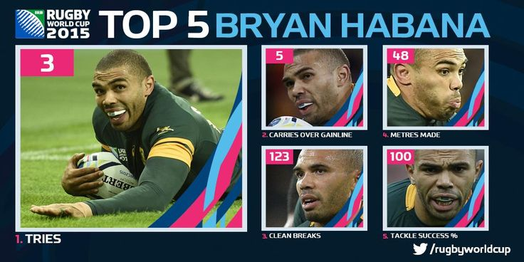 ON THE BRINK? @BryanHabana equals @JONAHTALILOMU's record with his 13th, 14th & 15th #RWC tries in a fine display