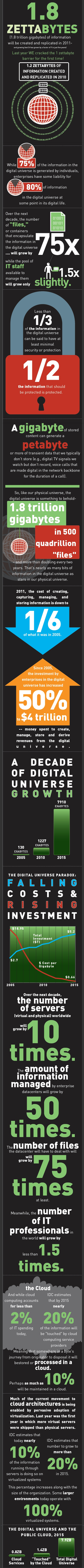 Digital Universe by IDC and sponsored by EMC