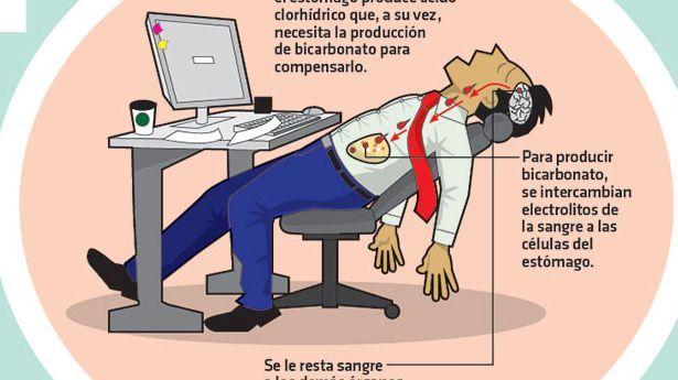 """La sensación de cansancio y somnolencia que se siente después de comer, es un fenómeno fisiológico denominado """"marea alcalina""""."""