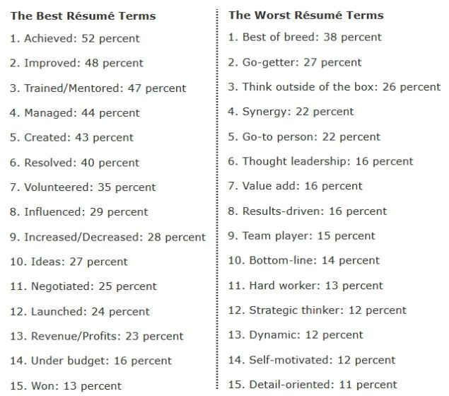 the 15 best and worst words to use on resumes notice that the list