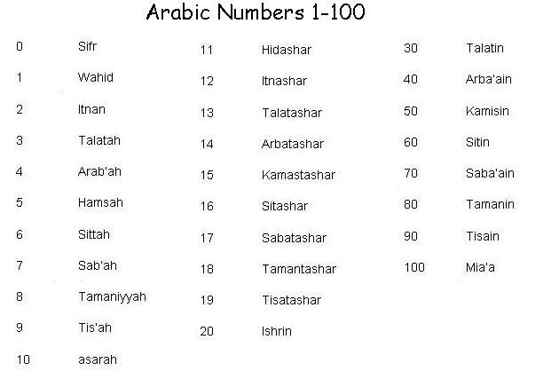 Arabic Numbers 1-100 | Importance of Arabic | Pinterest ...