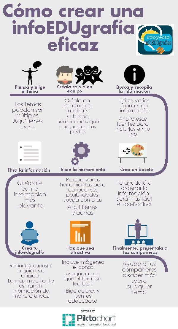 Cómo crear infoedugrafías | @Piktochart Infographic