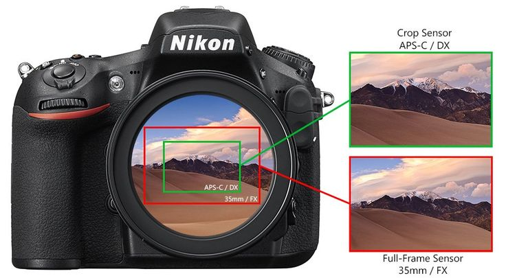 """Whether you are just getting into photography or have been shooting for a while, you have probably heard the term """"crop factor"""". With so many different cameras and camera systems available today, this particular term comes up very often in product specifications, marketing materials, articles, books and you might even hear it in conversations between …"""