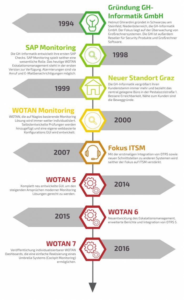 Warum Sie sich für WOTAN Monitoring entscheiden sollten: Wir sichern Ihre Geschäftsprozesse.
