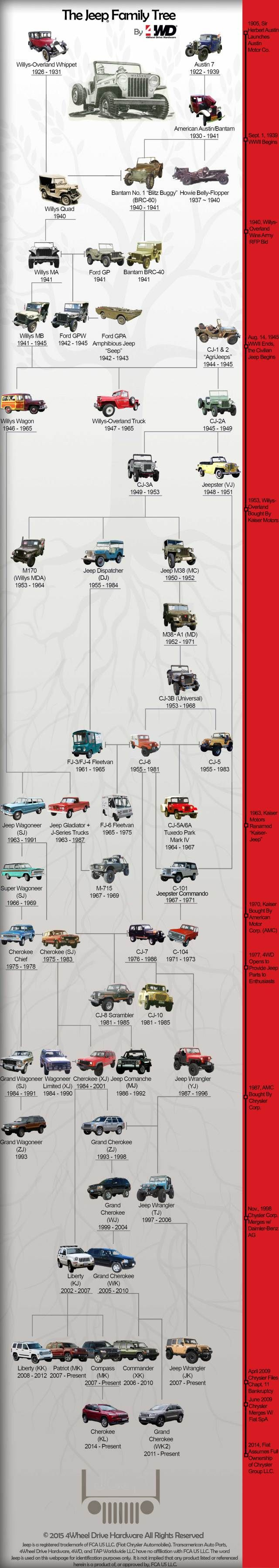 56 best 04 jeep liberty troubleshooting repair images on americas favorite off road family the jeep family tree from 4wd fandeluxe Images