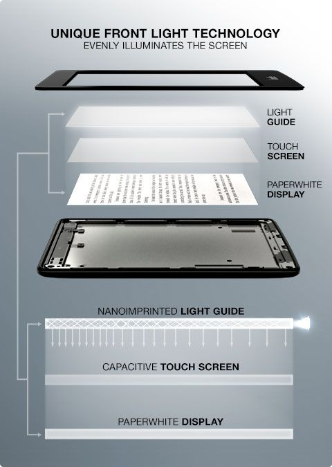 Kindle Paperwhite - Touch Screen Ereader with Built-In Light... in layers... #kindle #ereader #fiction #nonfiction #technology www.coliloquy.com