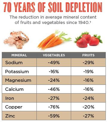 70 years of soil depletion the reduction in average for Soil minerals