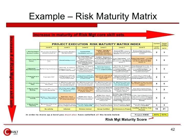 Example Risk Maturity Matrix Project Assessment Template Management Framework Risk Matrix Project Risk Management Risk Management