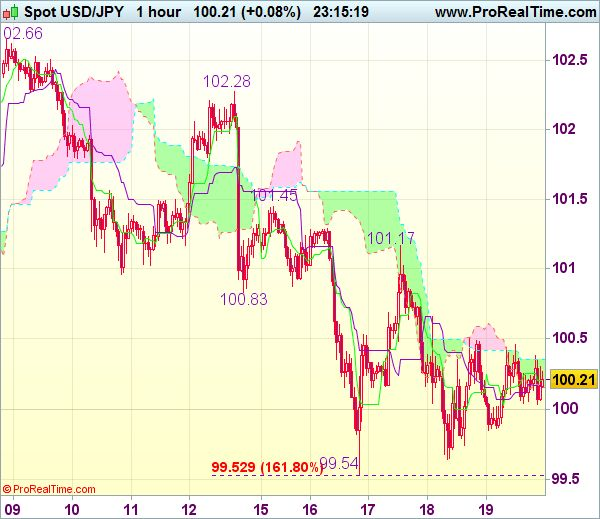 Commerce Concept Wrap-up: USD/JPY - Stand apart - http://worldwide-finance.net/analysis/commerce-concept-wrap-up-usdjpy-stand-apart-13