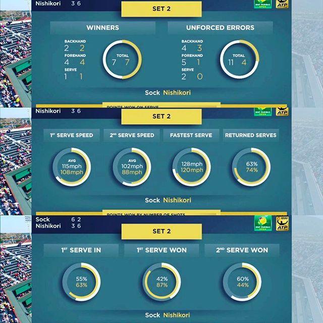 Pinを追加しました!/錦織圭選手 vs Jack Sock 錦織圭選手第2セット取った! よしっ! #GO錦織 #keinishikori #indianawells #tennis #tennistv