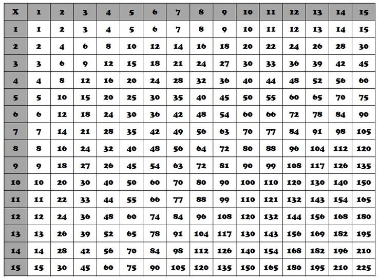 15 multiplication chart homeschooling pinterest
