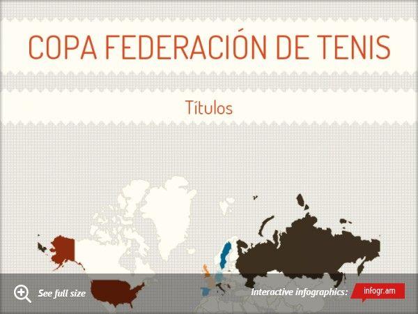 Copa Federación de tenis #fedcup