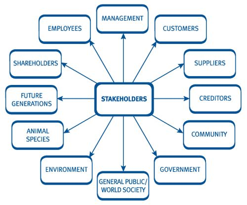 Stake holder analysis for odel stakeholders business essay