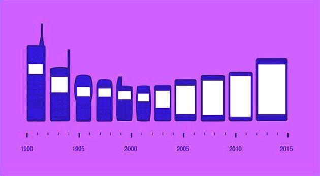 Le dimensioni contano? Nel #mobile sembra di sì: cambiano però aspetti positivi e negativi delle stesse!