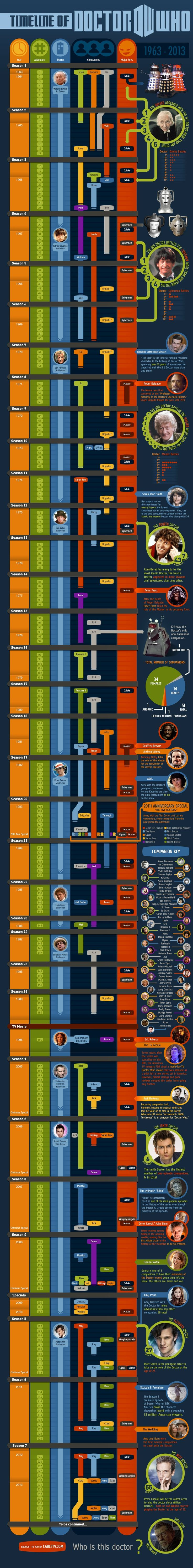 CableTV.com Doctor Who Timeline Infographic