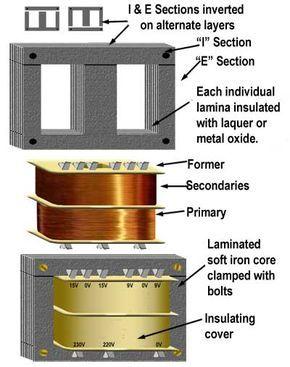 power transformer construction