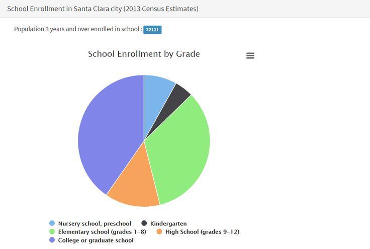 School Enrollment Levels in Santa Clara